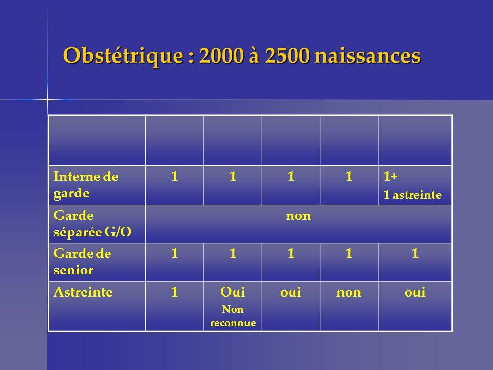 Obstétrique : 2000 à 2500 naissances