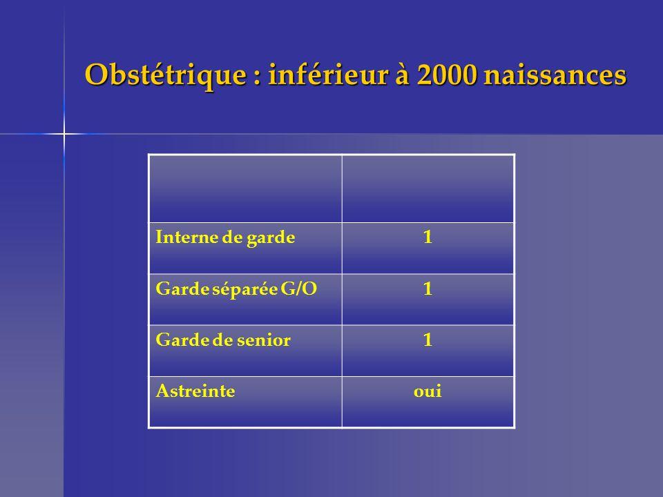 Obstétrique : inférieur à 2000 naissances