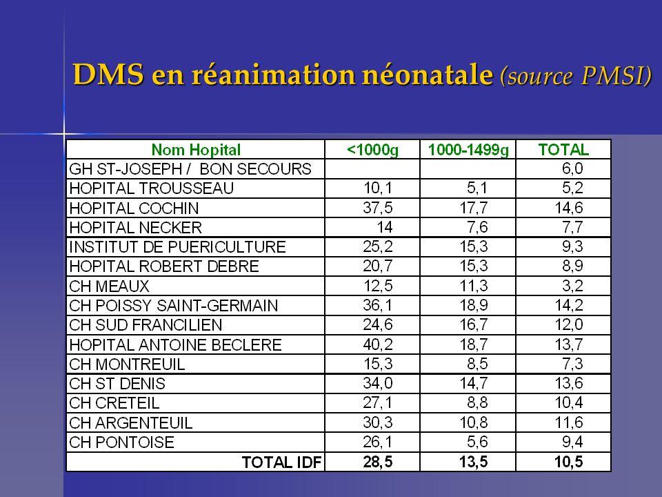 DMS en réanimation néonatale (source PMSI)