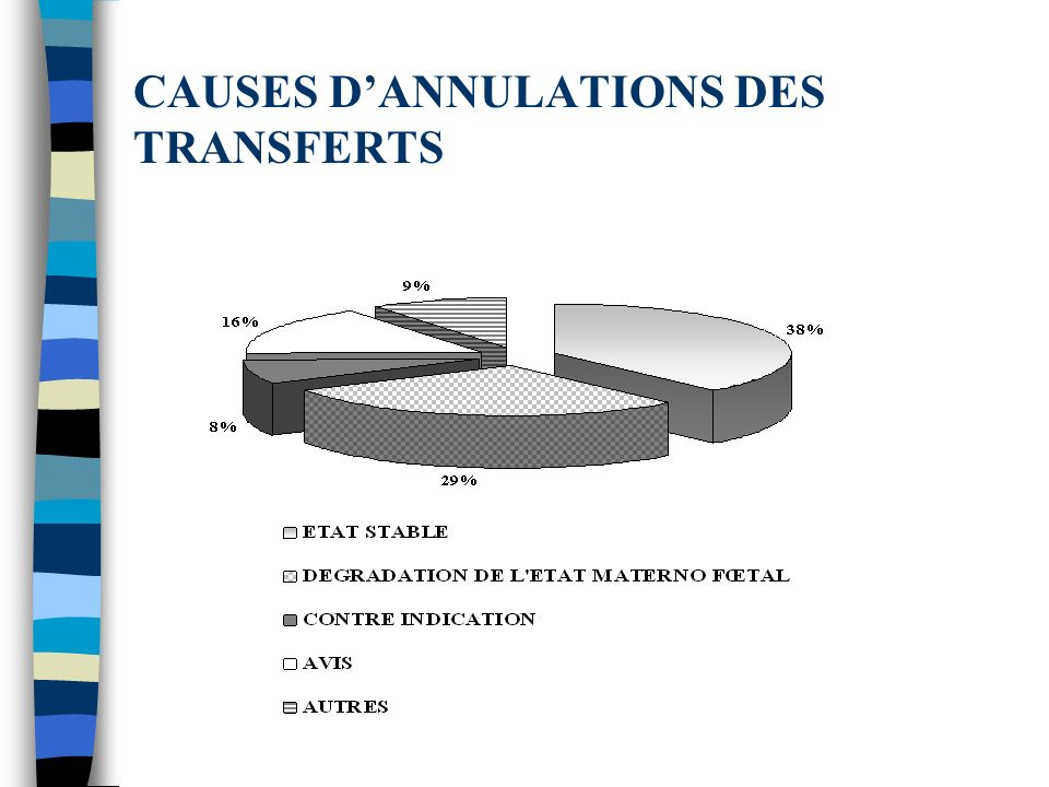 CAUSES D'ANNULATIONS DES TRANSFERTS