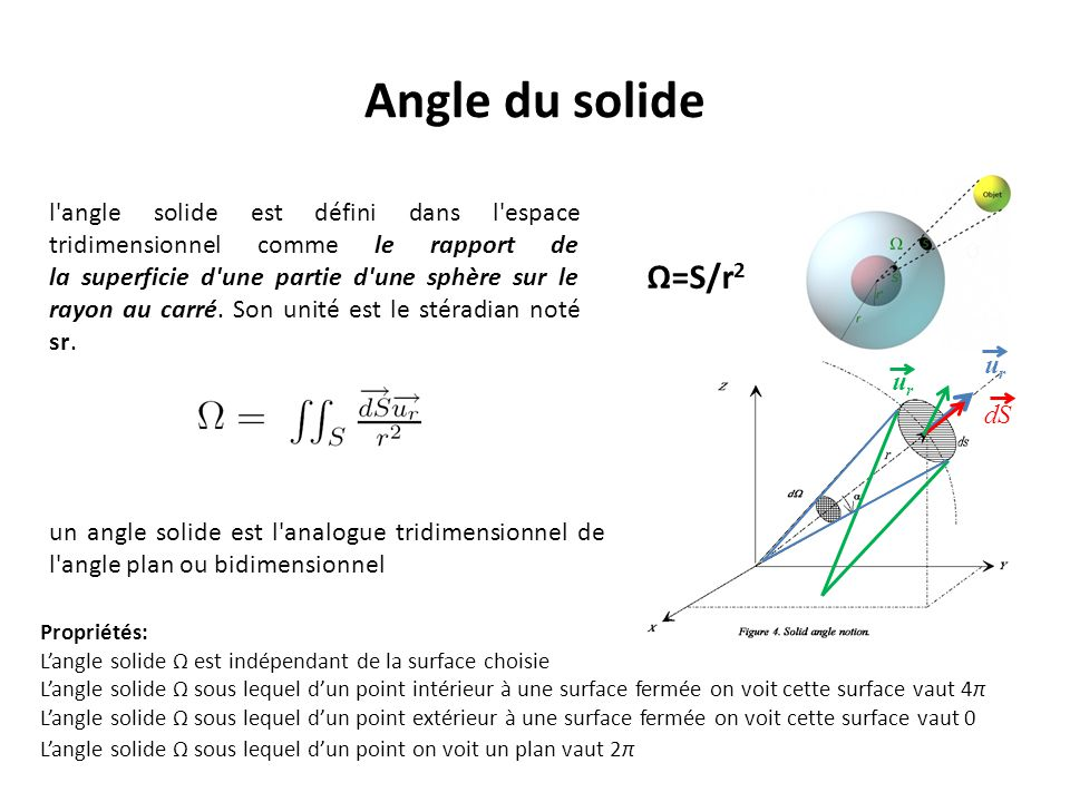 Angle du solide