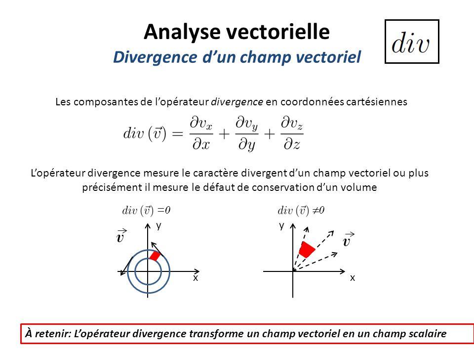 Divergence d'un champ vectoriel