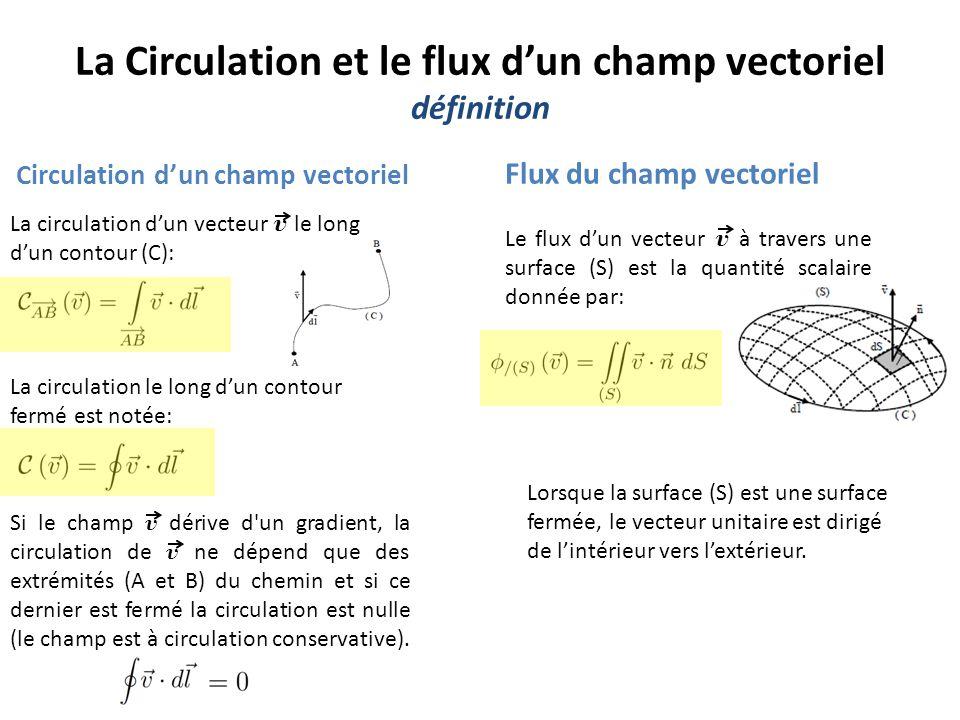La Circulation et le flux d'un champ vectoriel