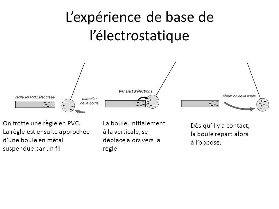 L'expérience de base de l'électrostatique