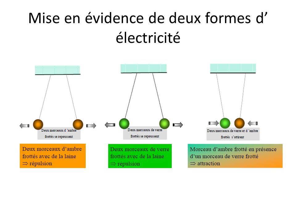 Mise en évidence de deux formes d' électricité