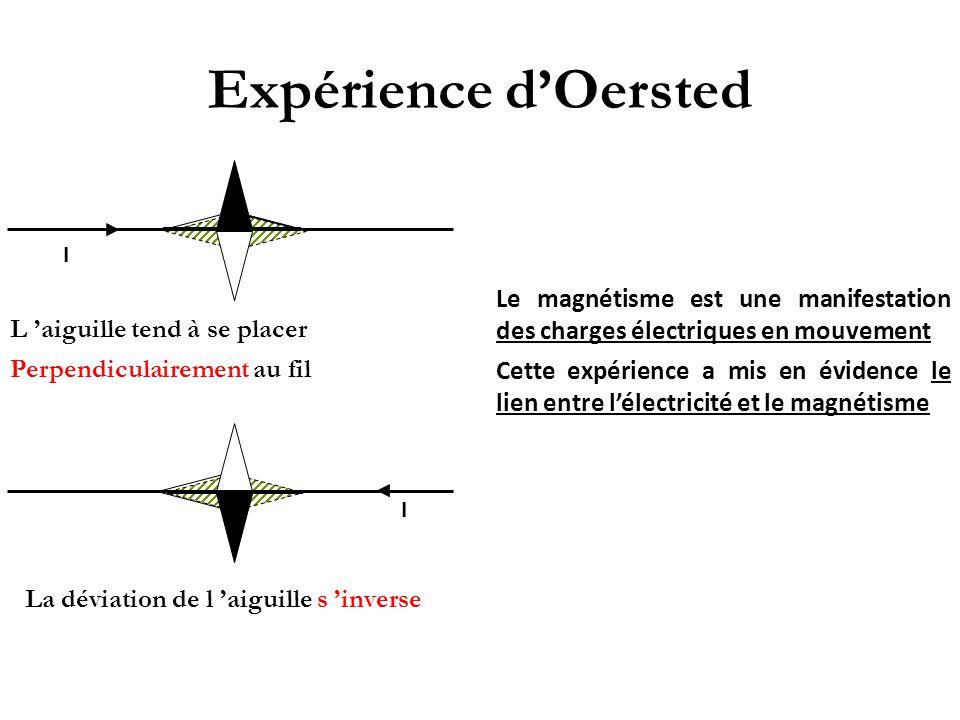 Expérience d'Oersted I. Le magnétisme est une manifestation des charges électriques en mouvement.