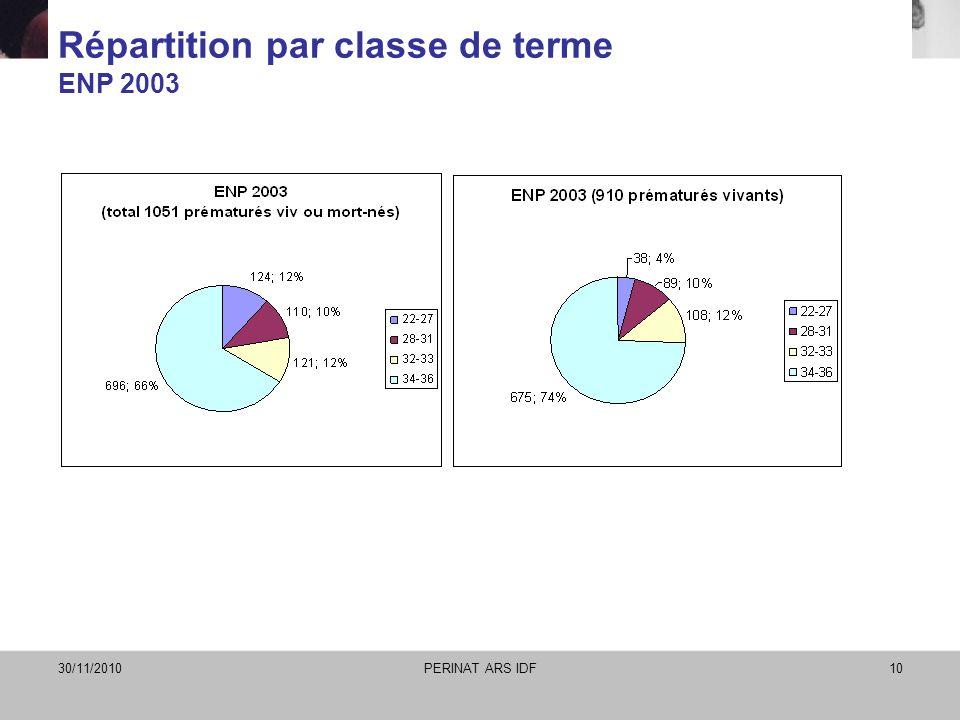 Répartition par classe de terme ENP 2003
