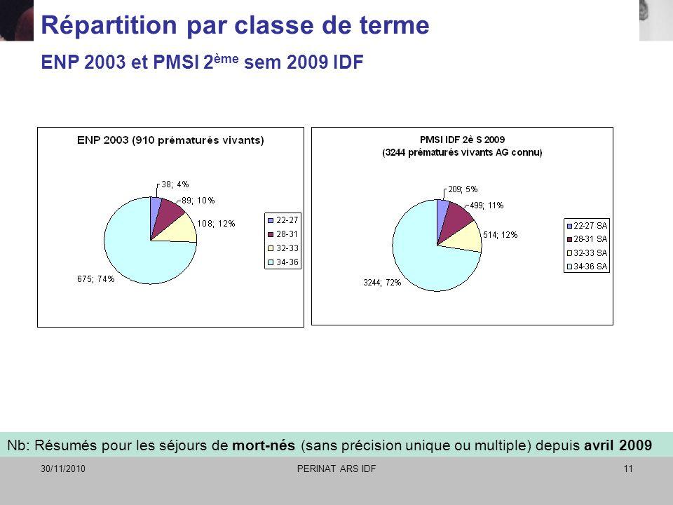 Répartition par classe de terme ENP 2003 et PMSI 2ème sem 2009 IDF