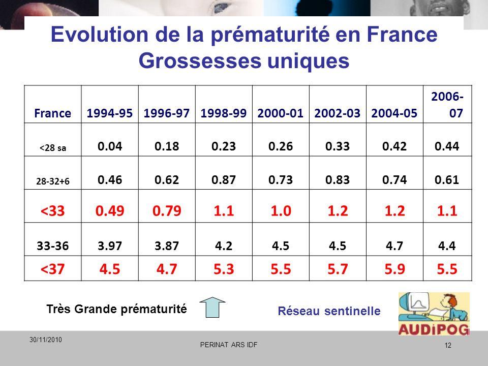 Evolution de la prématurité en France Grossesses uniques