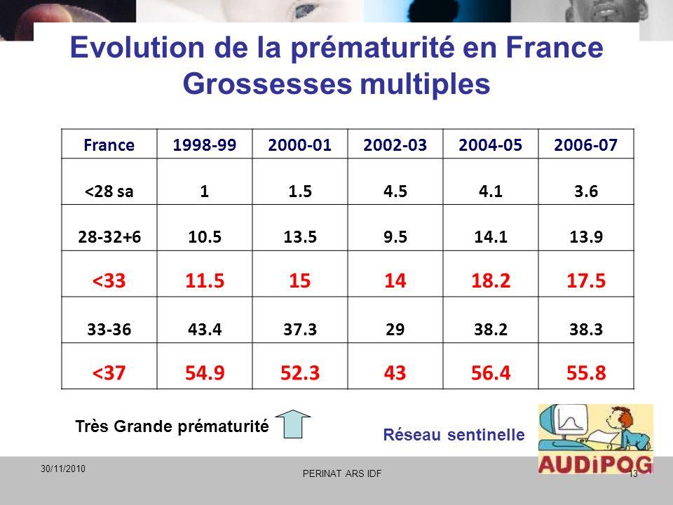 Evolution de la prématurité en France Grossesses multiples