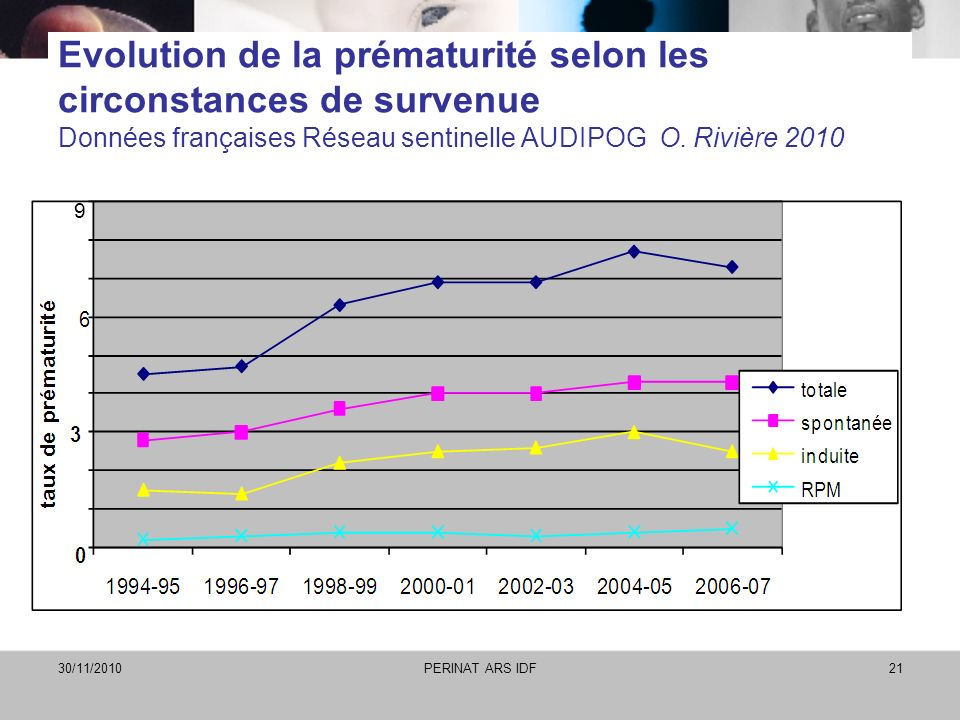 Evolution de la prématurité selon les circonstances de survenue Données françaises Réseau sentinelle AUDIPOG O. Rivière 2010