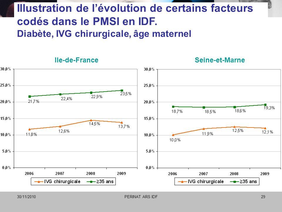 Illustration de l'évolution de certains facteurs codés dans le PMSI en IDF. Diabète, IVG chirurgicale, âge maternel