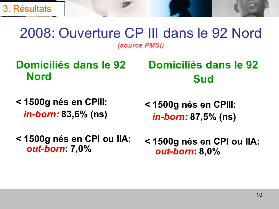 2008: Ouverture CP III dans le 92 Nord (source PMSI)
