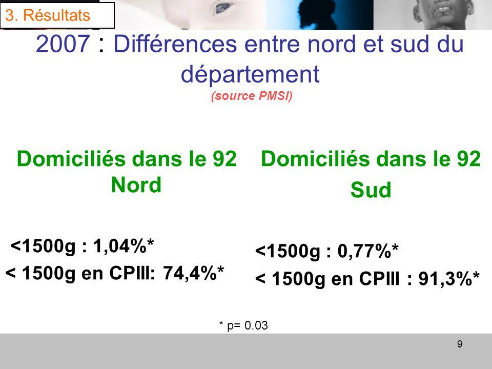 2007 : Différences entre nord et sud du département (source PMSI)