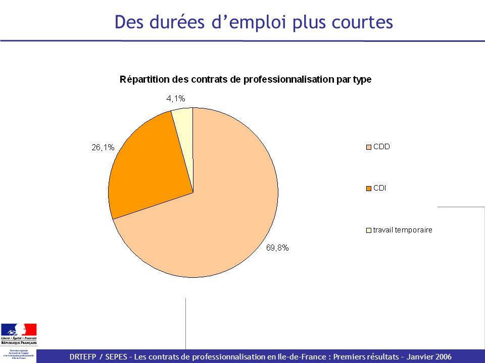Des durées d'emploi plus courtes