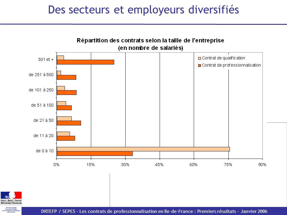 Des secteurs et employeurs diversifiés