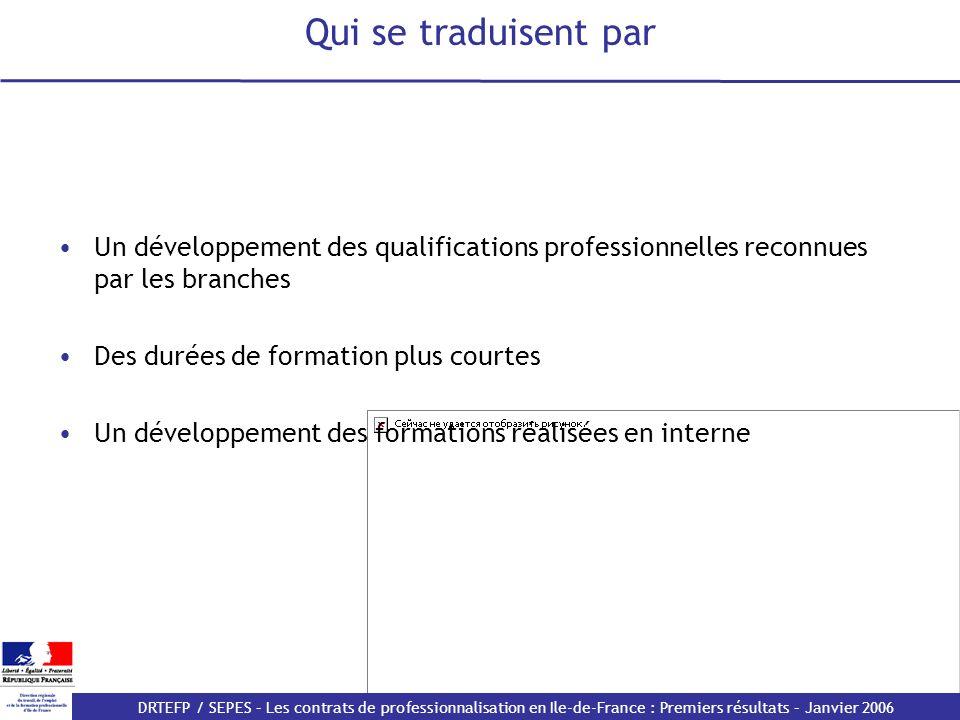 Qui se traduisent par Un développement des qualifications professionnelles reconnues par les branches.