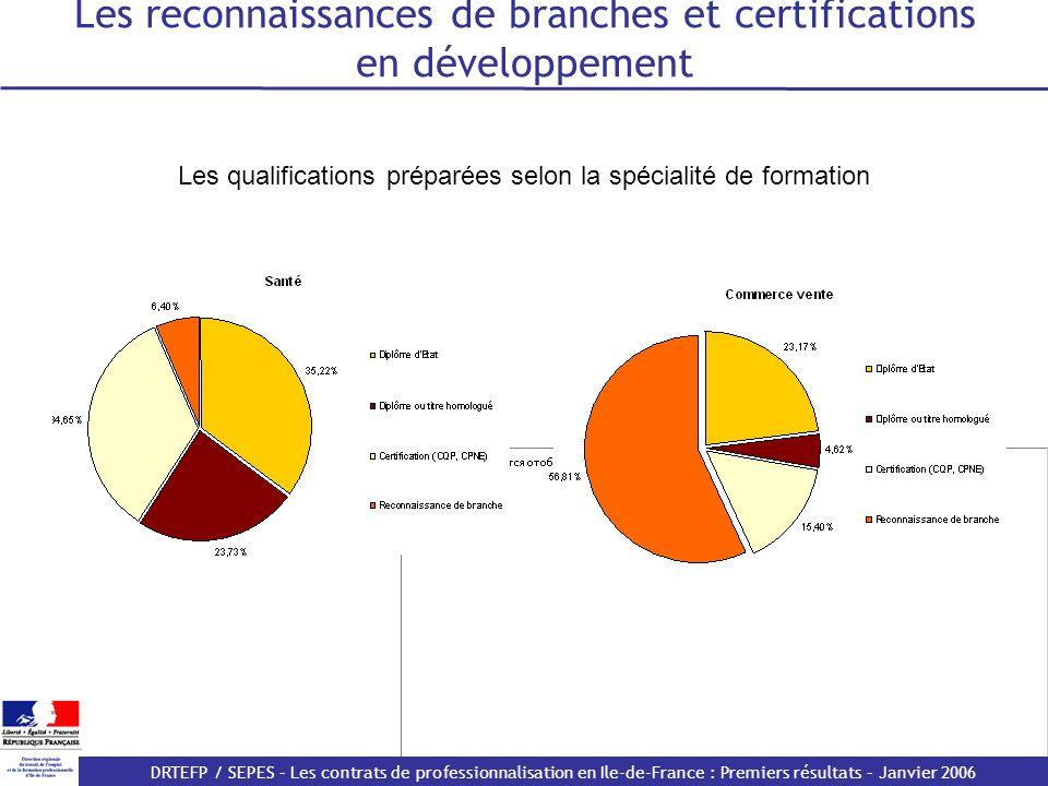 Les reconnaissances de branches et certifications en développement
