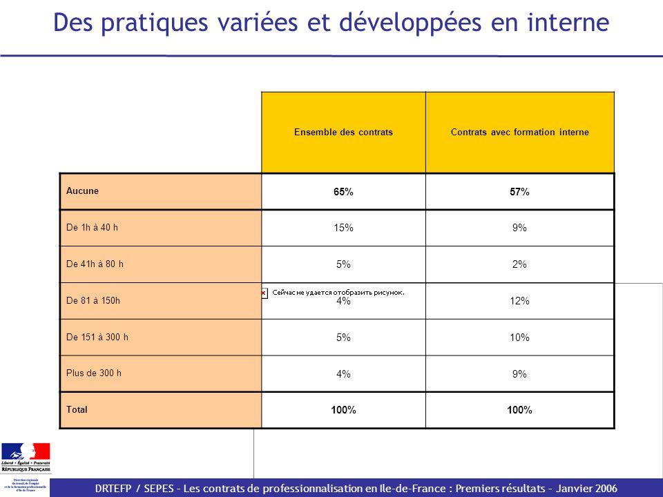 Des pratiques variées et développées en interne