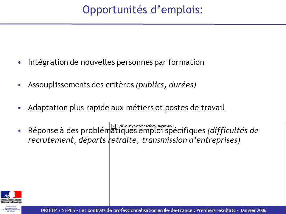 Opportunités d'emplois:
