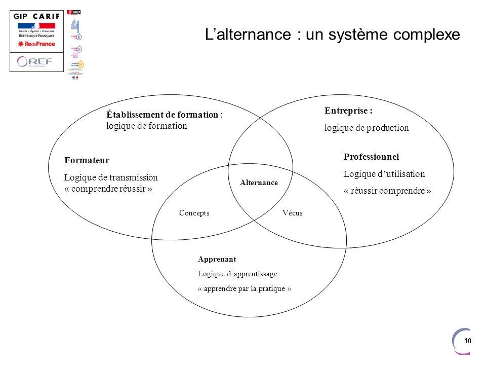 L'alternance : un système complexe