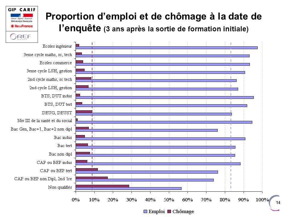 Proportion d'emploi et de chômage à la date de l'enquête (3 ans après la sortie de formation initiale)