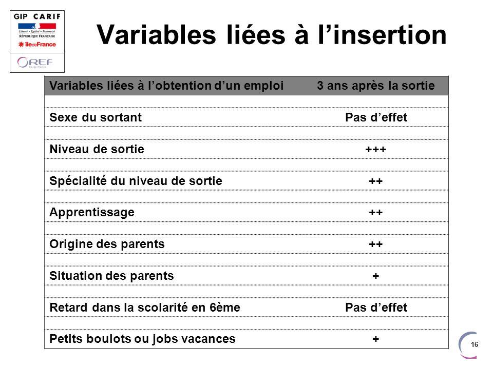 Variables liées à l'insertion