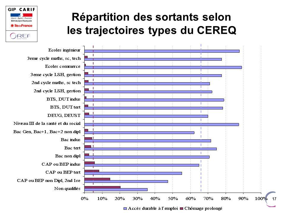 Répartition des sortants selon les trajectoires types du CEREQ
