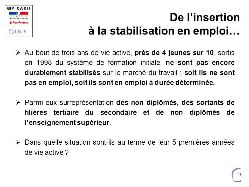 De l'insertion à la stabilisation en emploi…
