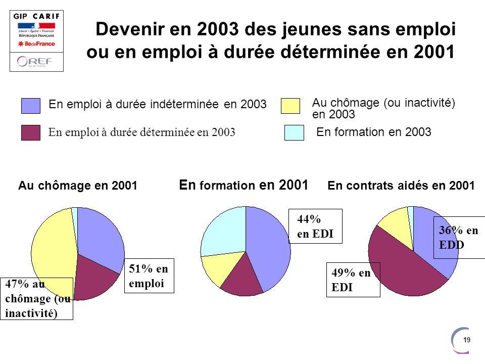 Devenir en 2003 des jeunes sans emploi ou en emploi à durée déterminée en 2001