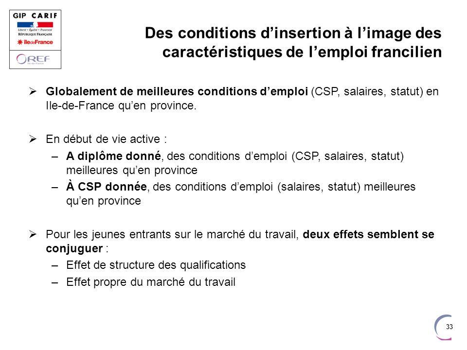Des conditions d'insertion à l'image des caractéristiques de l'emploi francilien
