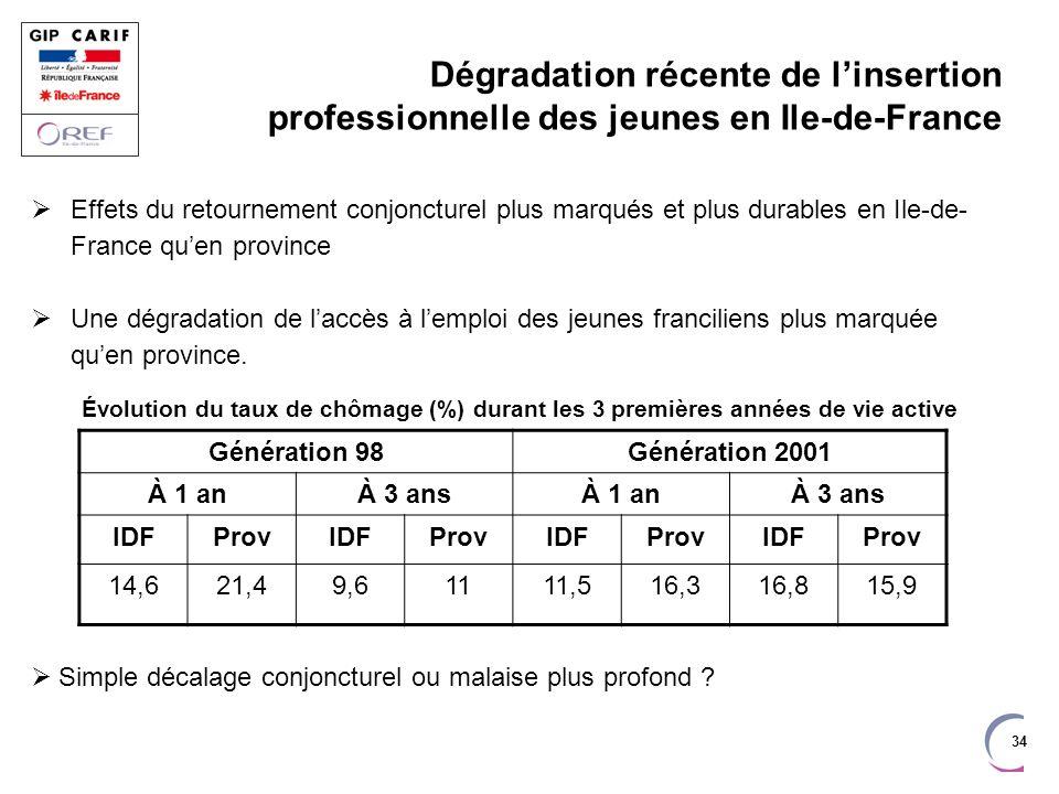 Dégradation récente de l'insertion professionnelle des jeunes en Ile-de-France