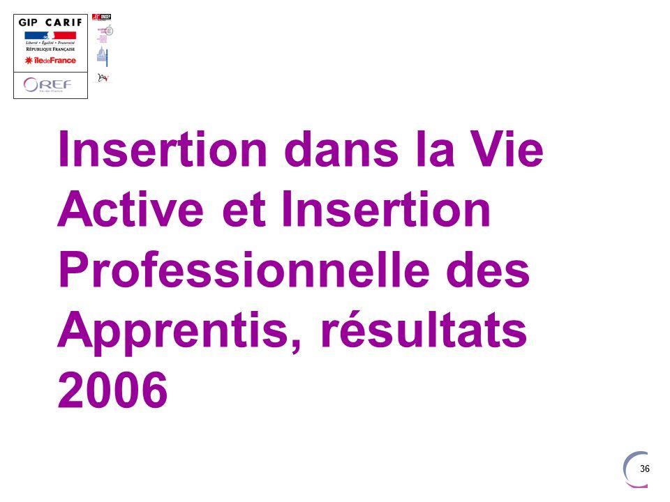 Insertion dans la Vie Active et Insertion Professionnelle des Apprentis, résultats 2006