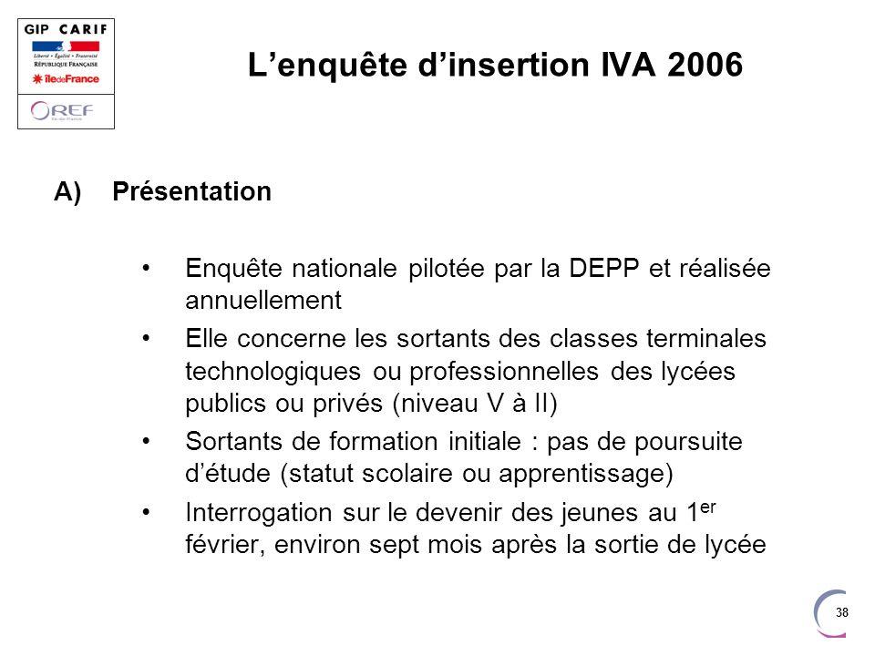 L'enquête d'insertion IVA 2006