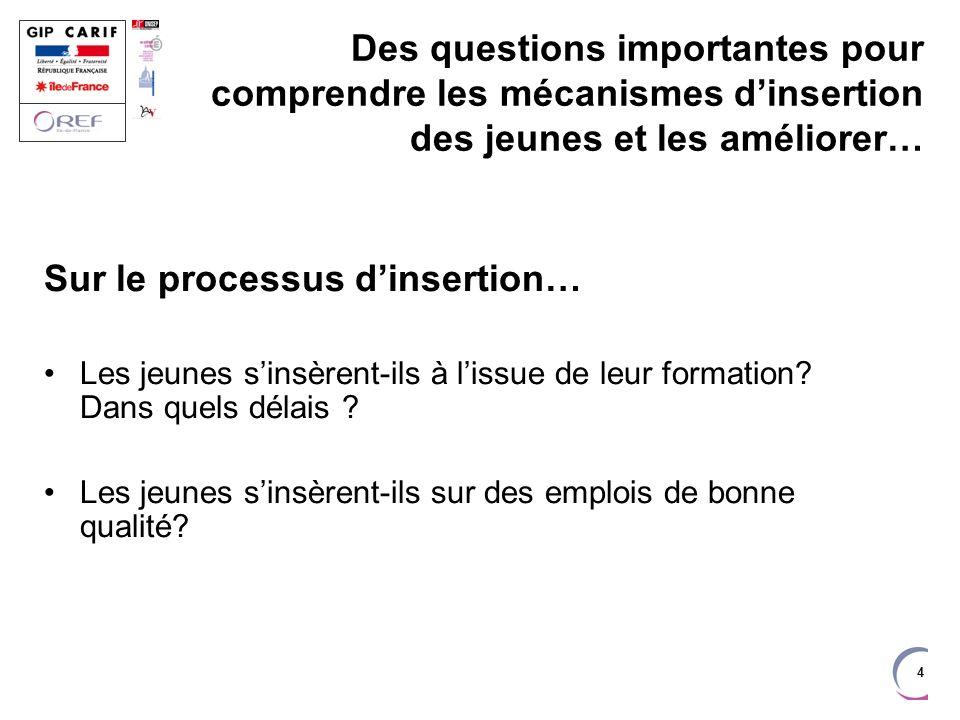 Sur le processus d'insertion…