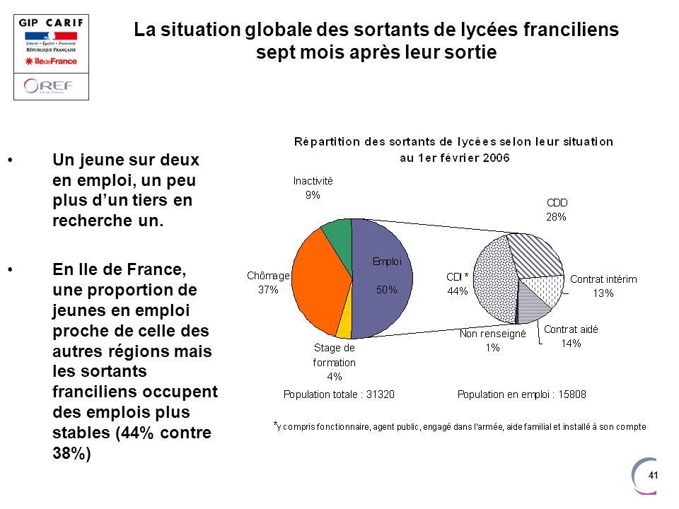La situation globale des sortants de lycées franciliens sept mois après leur sortie