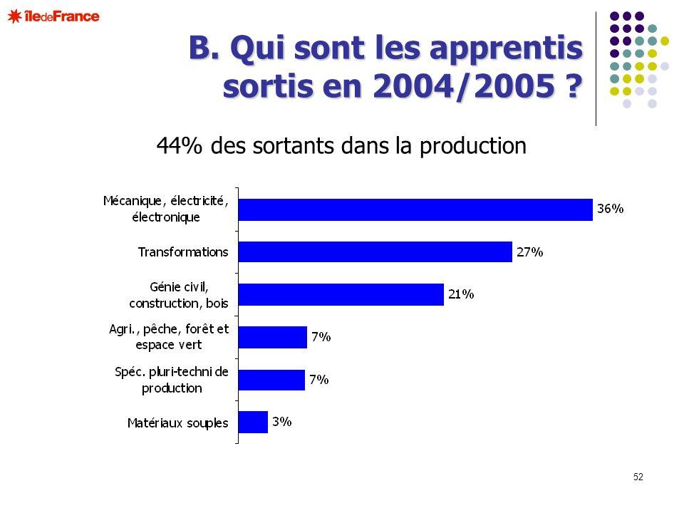 44% des sortants dans la production