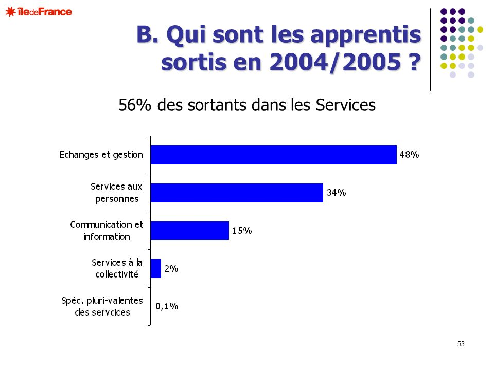 56% des sortants dans les Services