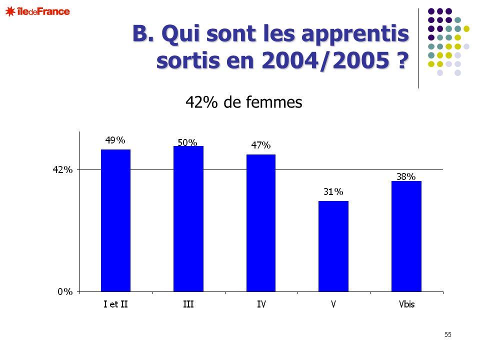 B. Qui sont les apprentis sortis en 2004/2005