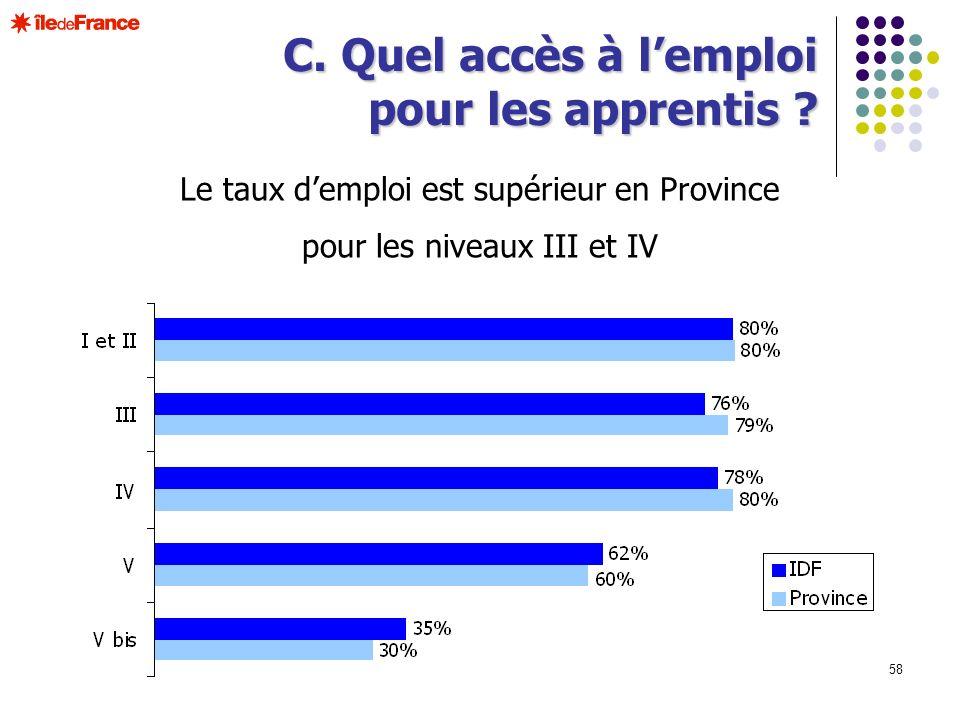 C. Quel accès à l'emploi pour les apprentis