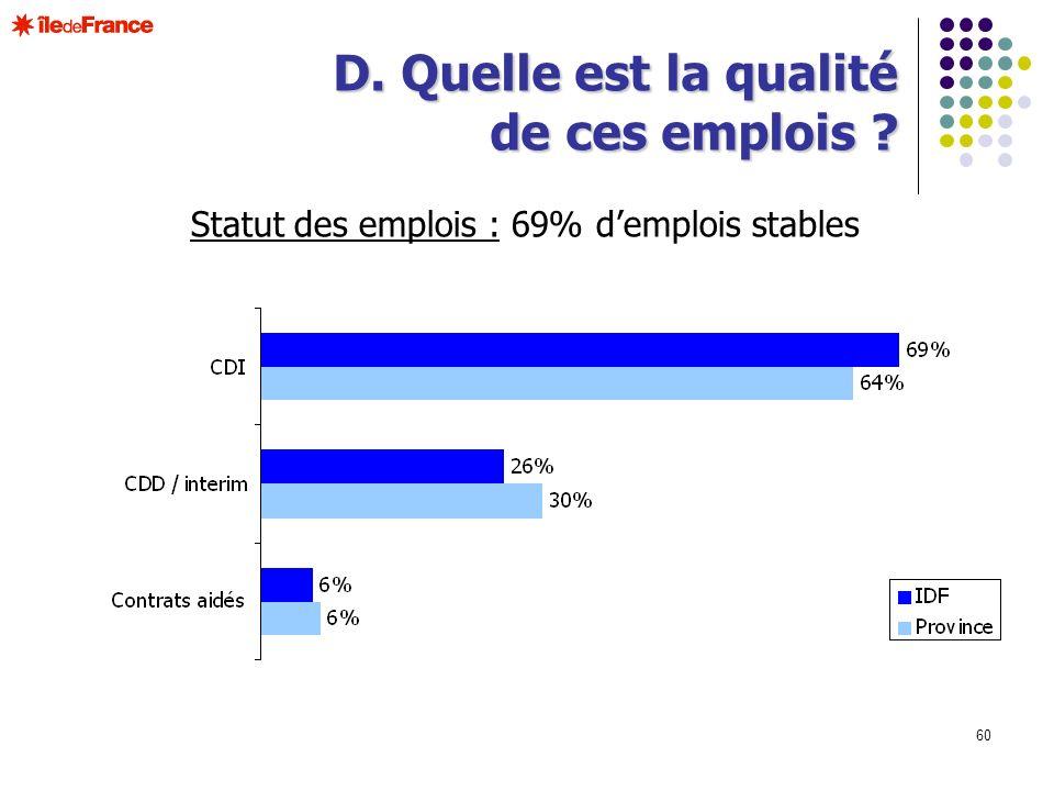 Statut des emplois : 69% d'emplois stables