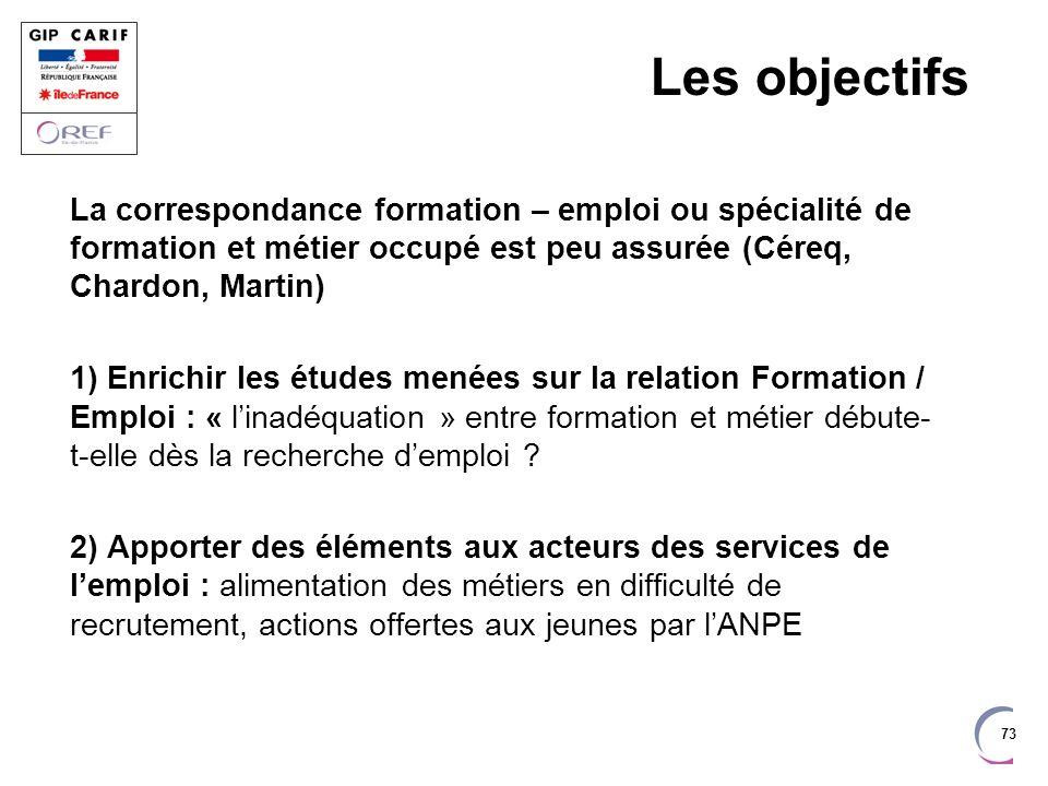 Les objectifs La correspondance formation – emploi ou spécialité de formation et métier occupé est peu assurée (Céreq, Chardon, Martin)