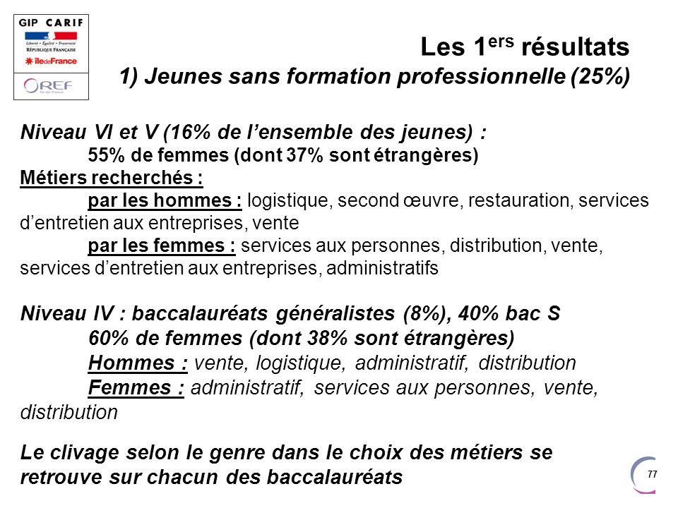 Les 1ers résultats 1) Jeunes sans formation professionnelle (25%)