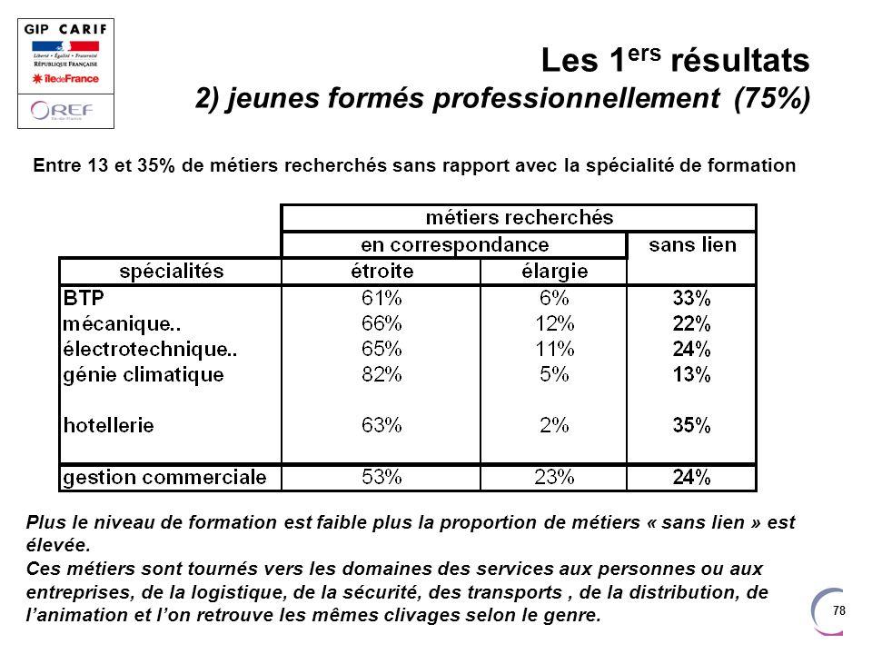 Les 1ers résultats 2) jeunes formés professionnellement (75%)