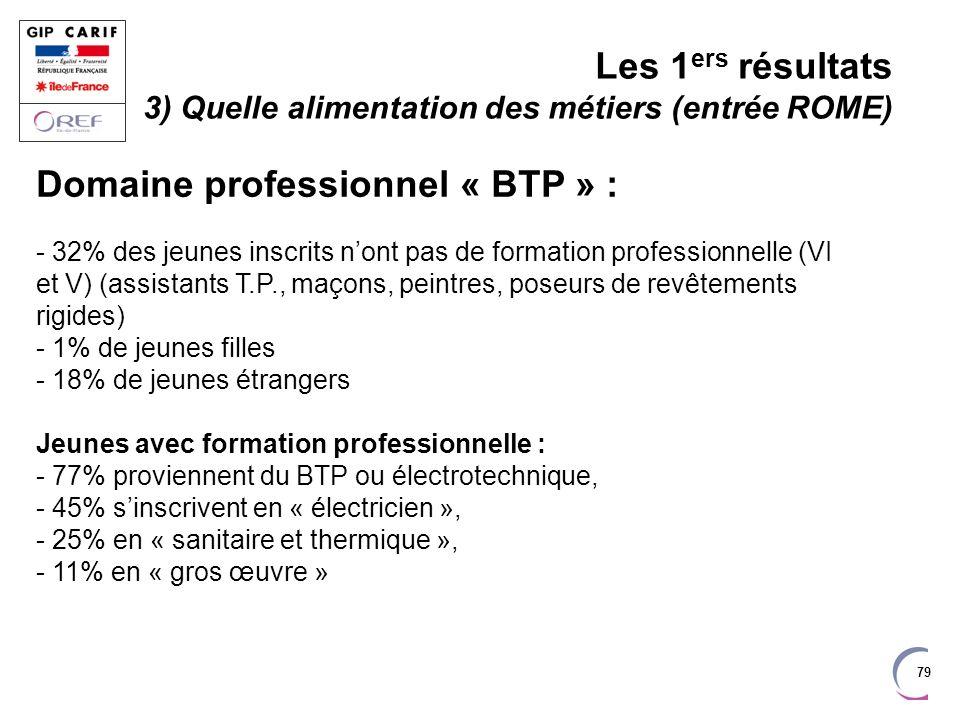 Domaine professionnel « BTP » :