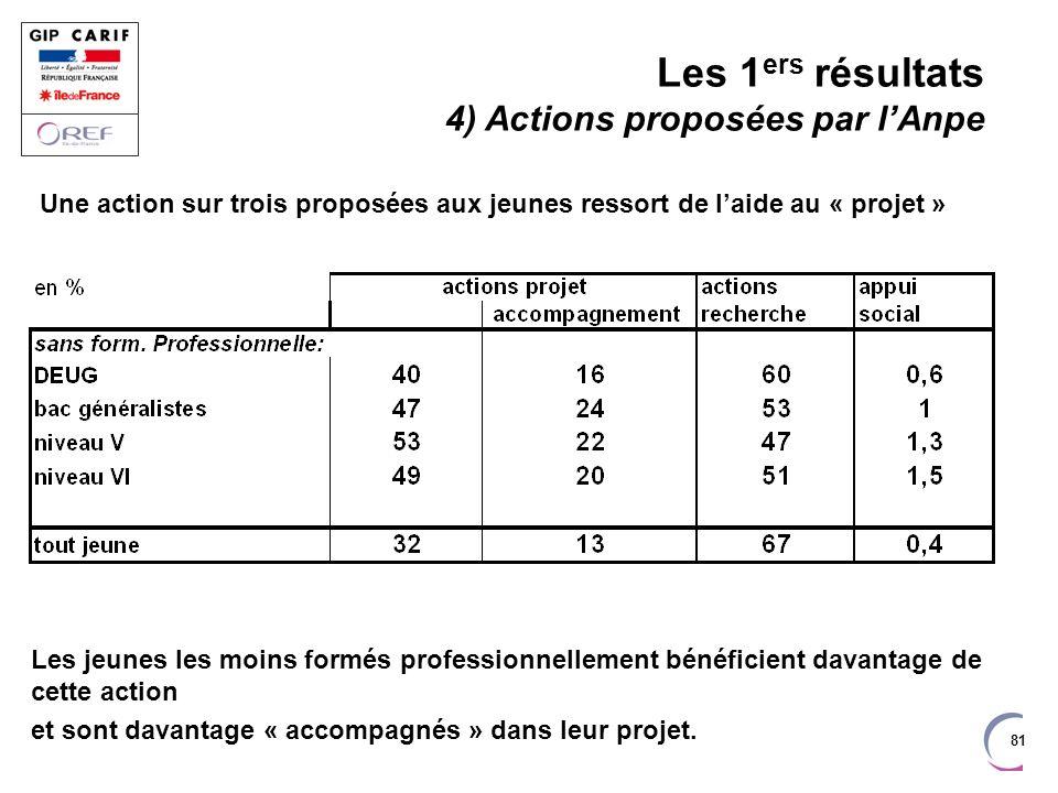 Les 1ers résultats 4) Actions proposées par l'Anpe
