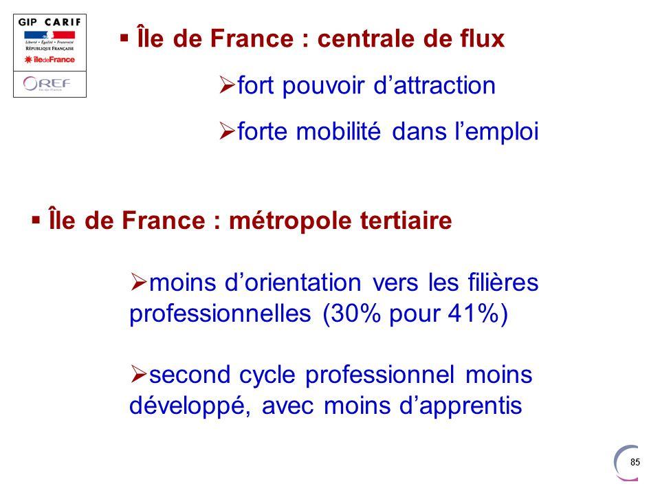 Île de France : centrale de flux