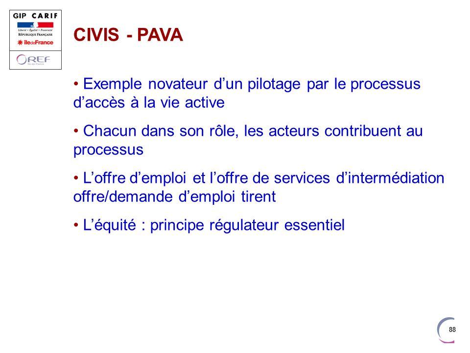 CIVIS - PAVA Exemple novateur d'un pilotage par le processus d'accès à la vie active. Chacun dans son rôle, les acteurs contribuent au processus.