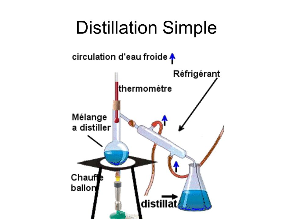 Distillation Simple