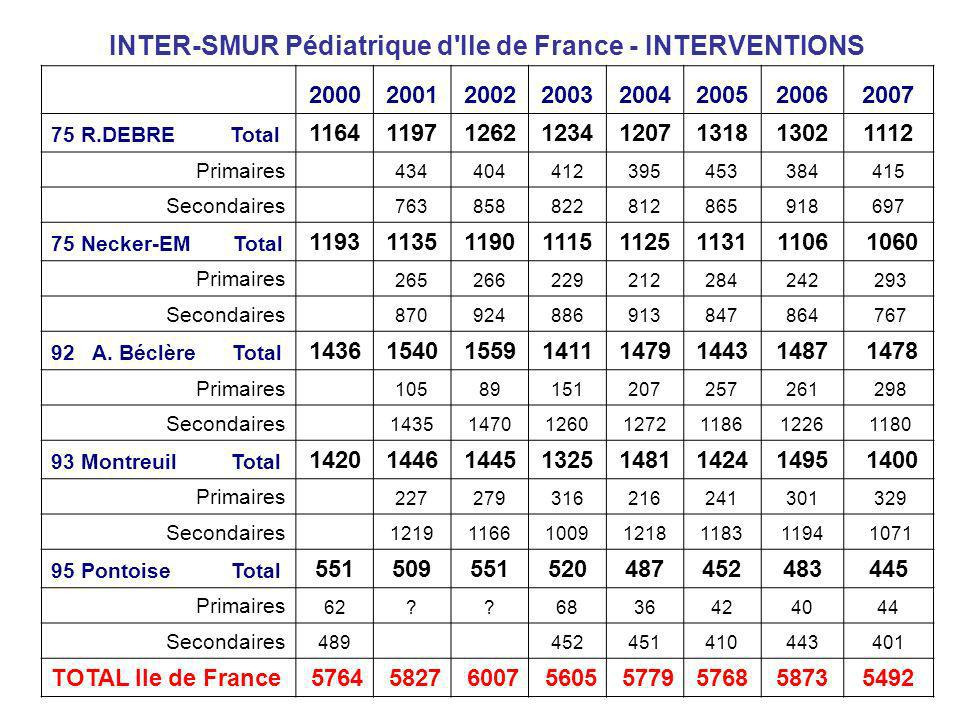 INTER-SMUR Pédiatrique d Ile de France - INTERVENTIONS